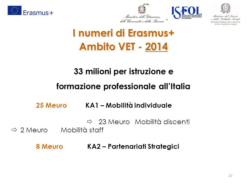 20 I numeri di Erasmus+ Ambito VET - 2014 33 milioni per istruzione e formazione professionale all'Italia 25 MeuroKA1 – Mobilità individuale  23 Meur