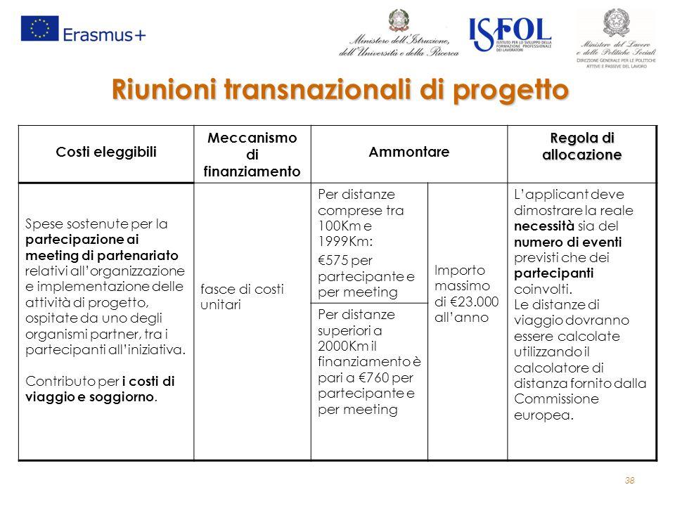 Costi eleggibili Meccanismo di finanziamento Ammontare Regola di allocazione Spese sostenute per la partecipazione ai meeting di partenariato relativi