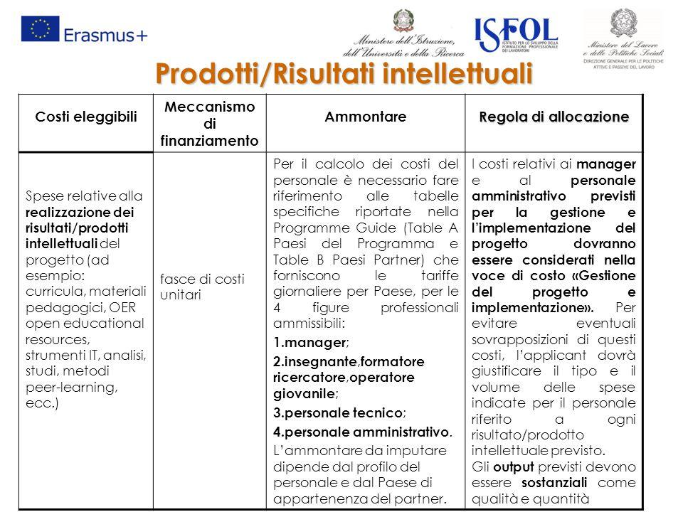 Costi eleggibili Meccanismo di finanziamento Ammontare Regola di allocazione Spese relative alla realizzazione dei risultati/prodotti intellettuali de