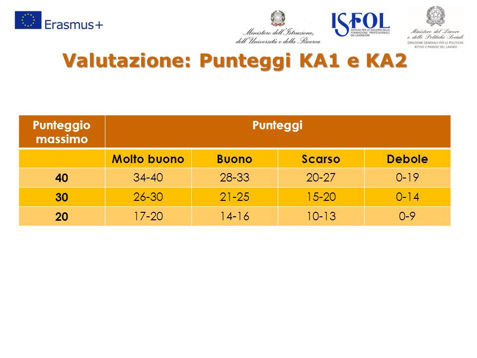 Valutazione: Punteggi KA1 e KA2 Punteggio massimo Punteggi Molto buonoBuonoScarsoDebole 40 34-4028-3320-270-19 30 26-3021-2515-200-14 20 17-2014-1610-