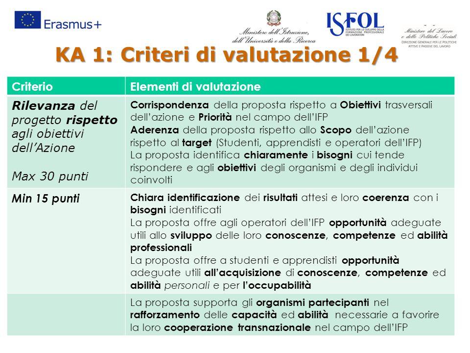 KA 1: Criteri di valutazione 1/4 CriterioElementi di valutazione Rilevanza del progetto rispetto agli obiettivi dell'Azione Max 30 punti Corrispondenz
