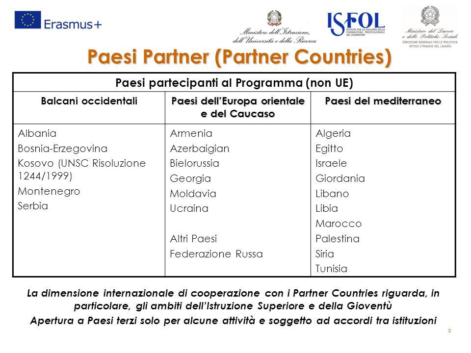 Paesi Partner (Partner Countries) 9 Paesi partecipanti al Programma (non UE) Balcani occidentali Paesi dell'Europa orientale e del Caucaso Paesi del m