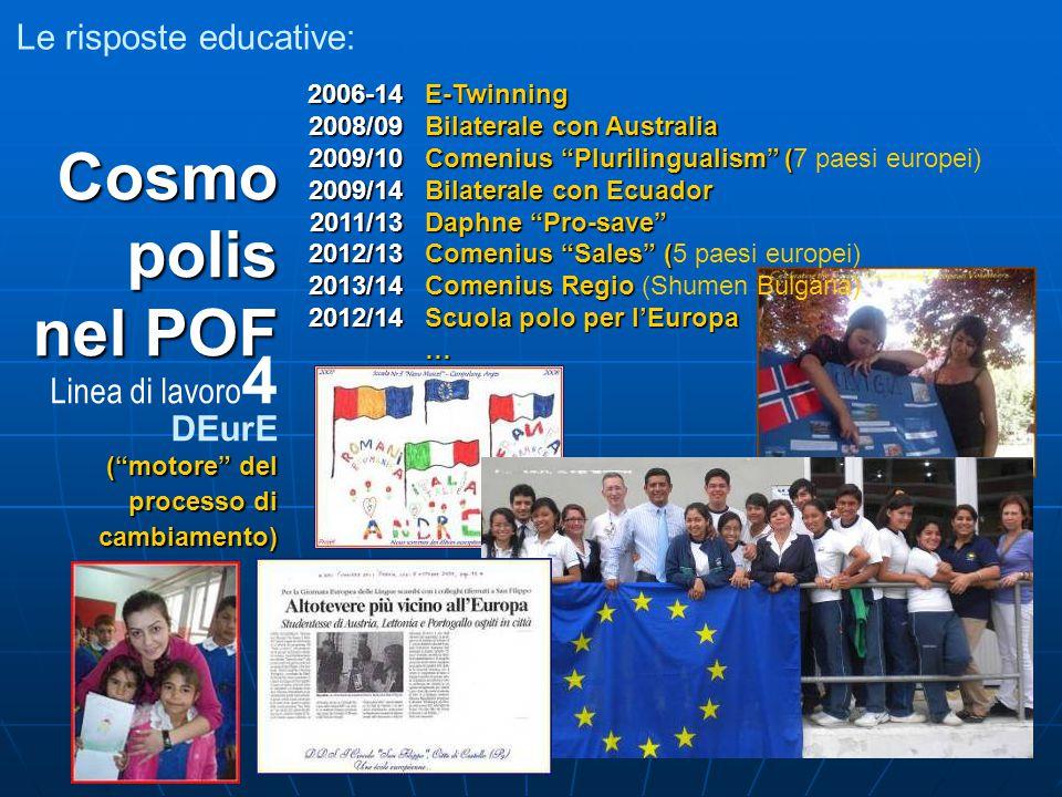 Le risposte educative: Cosmo polis nel POF Linea di lavoro 4 DEurE ( motore del processo di cambiamento) 2006-14 2008/09 2009/10 2009/14 2011/13 2012/13 2013/14 2012/14 E-Twinning Bilaterale con Australia Comenius Plurilingualism ( Comenius Plurilingualism (7 paesi europei) Bilaterale con Ecuador Daphne Pro-save Comenius Sales ( Comenius Sales (5 paesi europei) Comenius Regio Comenius Regio (Shumen Bulgaria) Scuola polo per l'Europa …