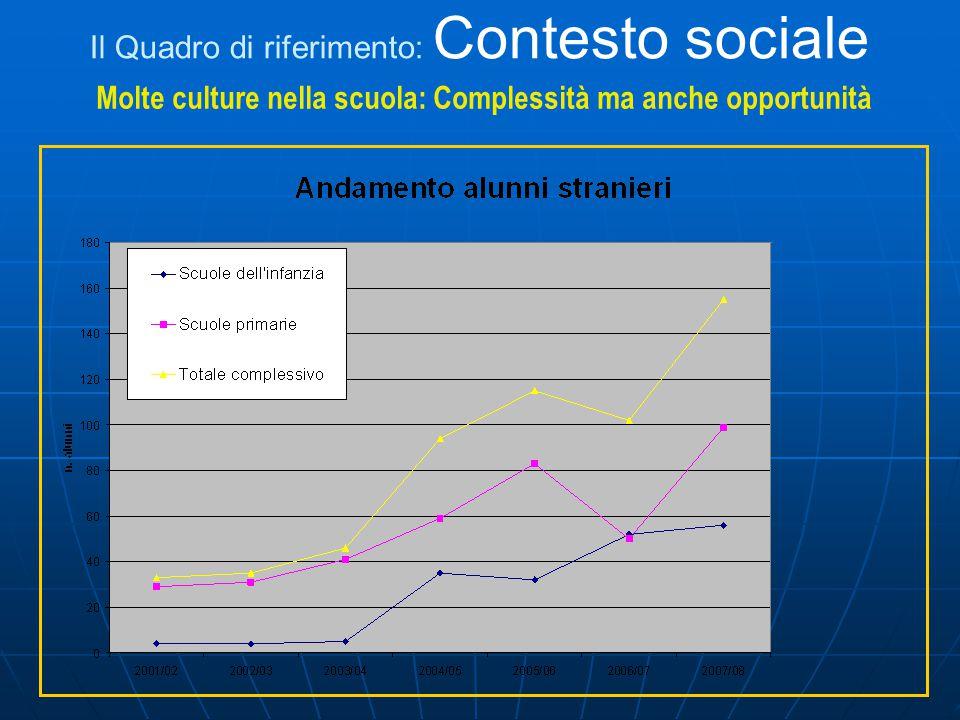 Molte culture nella scuola: Complessità ma anche opportunità Il Quadro di riferimento: Contesto sociale
