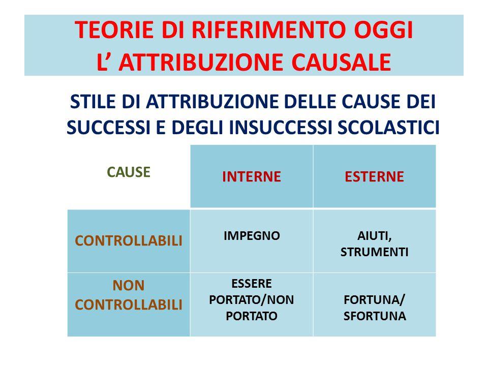 TEORIE DI RIFERIMENTO OGGI L' ATTRIBUZIONE CAUSALE STILE DI ATTRIBUZIONE DELLE CAUSE DEI SUCCESSI E DEGLI INSUCCESSI SCOLASTICI CAUSE INTERNEESTERNE CONTROLLABILI IMPEGNOAIUTI, STRUMENTI NON CONTROLLABILI ESSERE PORTATO/NON PORTATO FORTUNA/ SFORTUNA