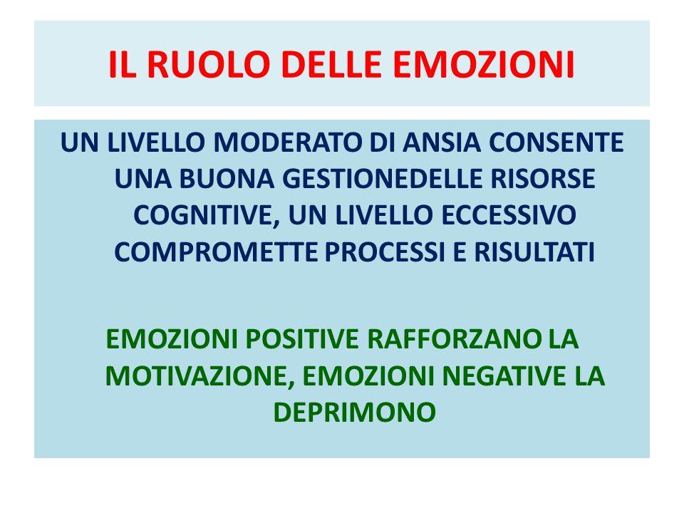 IL RUOLO DELLE EMOZIONI UN LIVELLO MODERATO DI ANSIA CONSENTE UNA BUONA GESTIONEDELLE RISORSE COGNITIVE, UN LIVELLO ECCESSIVO COMPROMETTE PROCESSI E RISULTATI EMOZIONI POSITIVE RAFFORZANO LA MOTIVAZIONE, EMOZIONI NEGATIVE LA DEPRIMONO