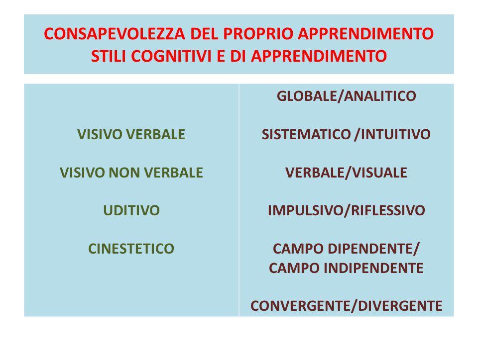 CONSAPEVOLEZZA DEL PROPRIO APPRENDIMENTO STILI COGNITIVI E DI APPRENDIMENTO VISIVO VERBALE VISIVO NON VERBALE UDITIVO CINESTETICO GLOBALE/ANALITICO SISTEMATICO /INTUITIVO VERBALE/VISUALE IMPULSIVO/RIFLESSIVO CAMPO DIPENDENTE/ CAMPO INDIPENDENTE CONVERGENTE/DIVERGENTE