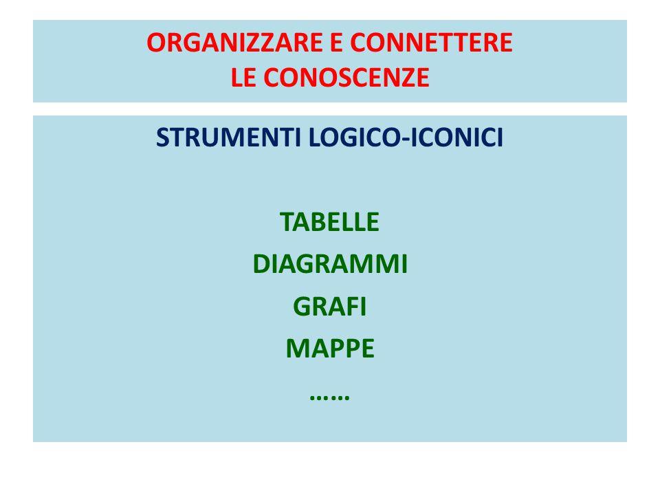 ORGANIZZARE E CONNETTERE LE CONOSCENZE STRUMENTI LOGICO-ICONICI TABELLE DIAGRAMMI GRAFI MAPPE ……