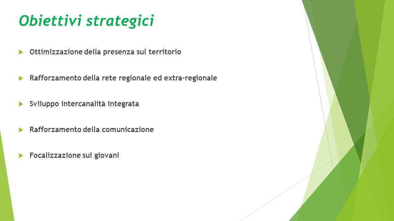 Obiettivi strategici  Ottimizzazione della presenza sul territorio  Rafforzamento della rete regionale ed extra-regionale  Sviluppo intercanalità integrata  Rafforzamento della comunicazione  Focalizzazione sui giovani