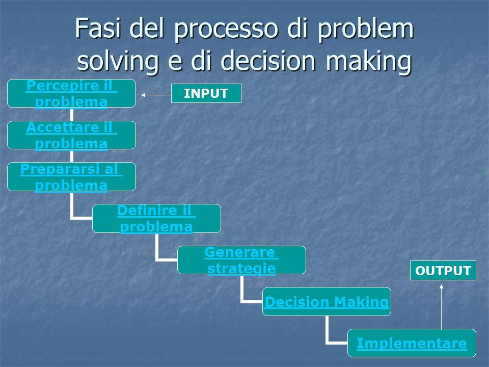 Fasi del processo di problem solving e di decision making Percepire il problema Accettare il problema Prepararsi al problema Definire il problema Gene
