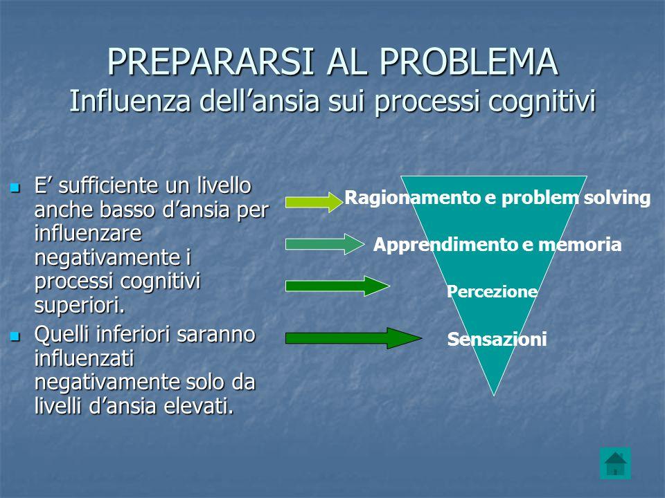 PREPARARSI AL PROBLEMA Influenza dell'ansia sui processi cognitivi E' sufficiente un livello anche basso d'ansia per influenzare negativamente i proce