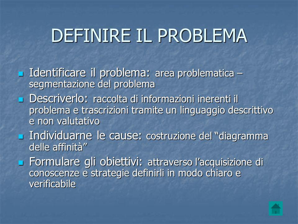 DEFINIRE IL PROBLEMA Identificare il problema: area problematica – segmentazione del problema Identificare il problema: area problematica – segmentazi