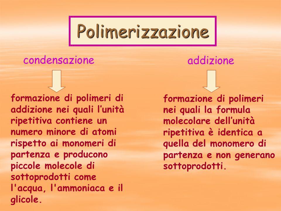 Polimerizzazione formazione di polimeri nei quali la formula molecolare dell'unità ripetitiva è identica a quella del monomero di partenza e non generano sottoprodotti.