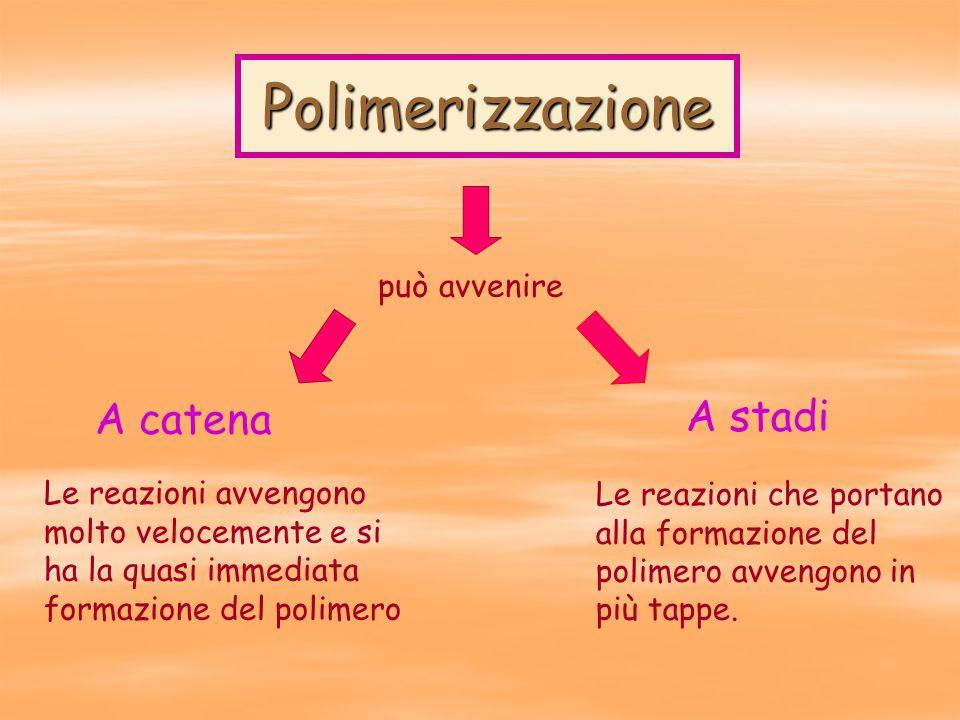 Polimerizzazione può avvenire A catena Le reazioni avvengono molto velocemente e si ha la quasi immediata formazione del polimero A stadi Le reazioni che portano alla formazione del polimero avvengono in più tappe.