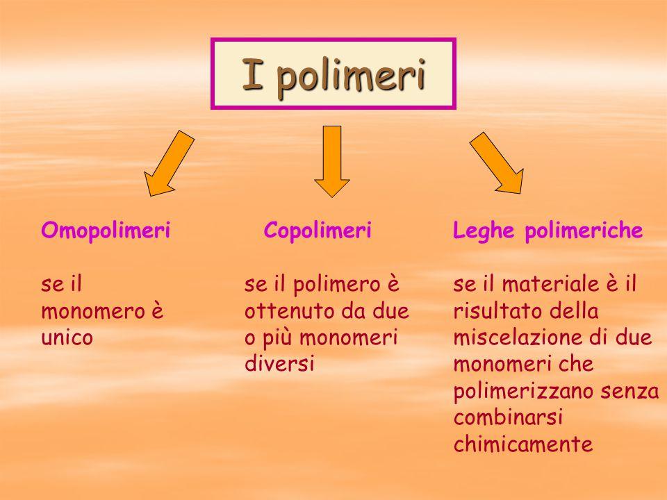Omopolimeri se il monomero è unico I polimeri Copolimeri se il polimero è ottenuto da due o più monomeri diversi Leghe polimeriche se il materiale è il risultato della miscelazione di due monomeri che polimerizzano senza combinarsi chimicamente