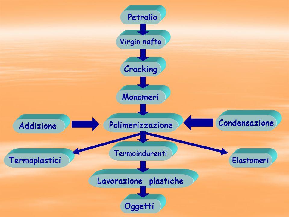 Elastomeri Termoplastici Monomeri Polimerizzazione Termoindurenti Cracking Lavorazione plastiche Oggetti Virgin nafta Petrolio Addizione Condensazione