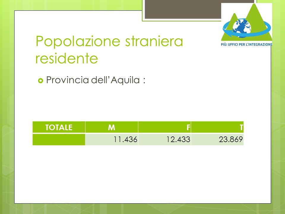 Popolazione straniera residente  Provincia dell'Aquila : TOTALEMFT 11.43612.43323.869