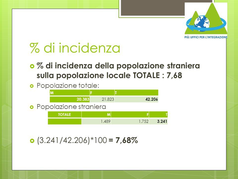 % di incidenza  % di incidenza della popolazione straniera sulla popolazione locale TOTALE : 7,68  Popolazione totale:  Popolazione straniera  (3.