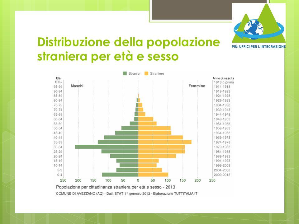 Distribuzione della popolazione straniera per età e sesso