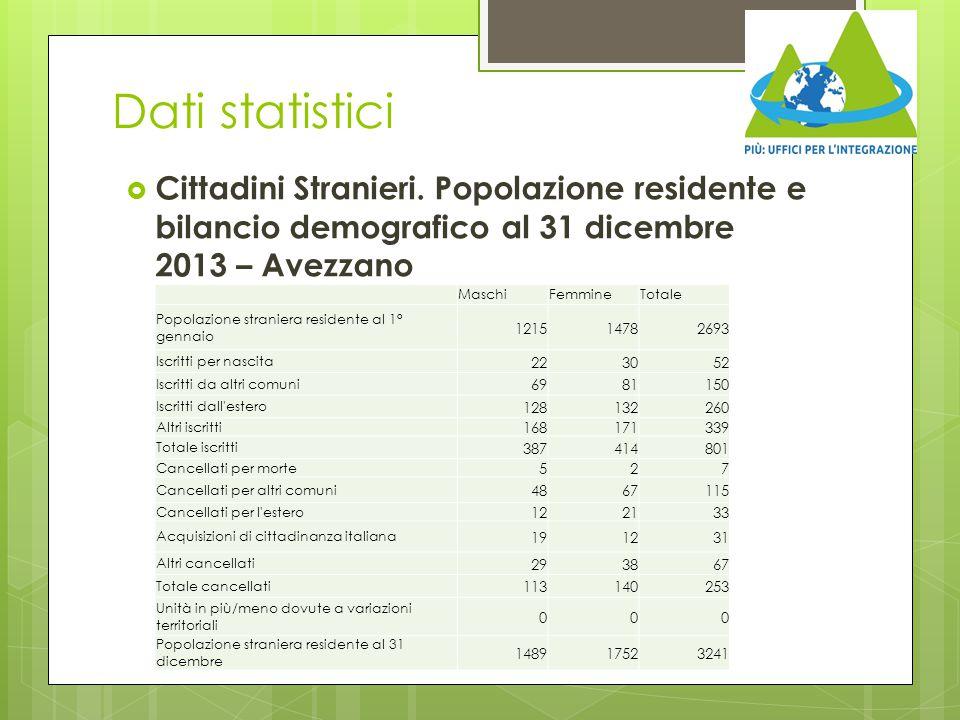 Dati statistici  Cittadini Stranieri. Popolazione residente e bilancio demografico al 31 dicembre 2013 – Avezzano MaschiFemmineTotale Popolazione str