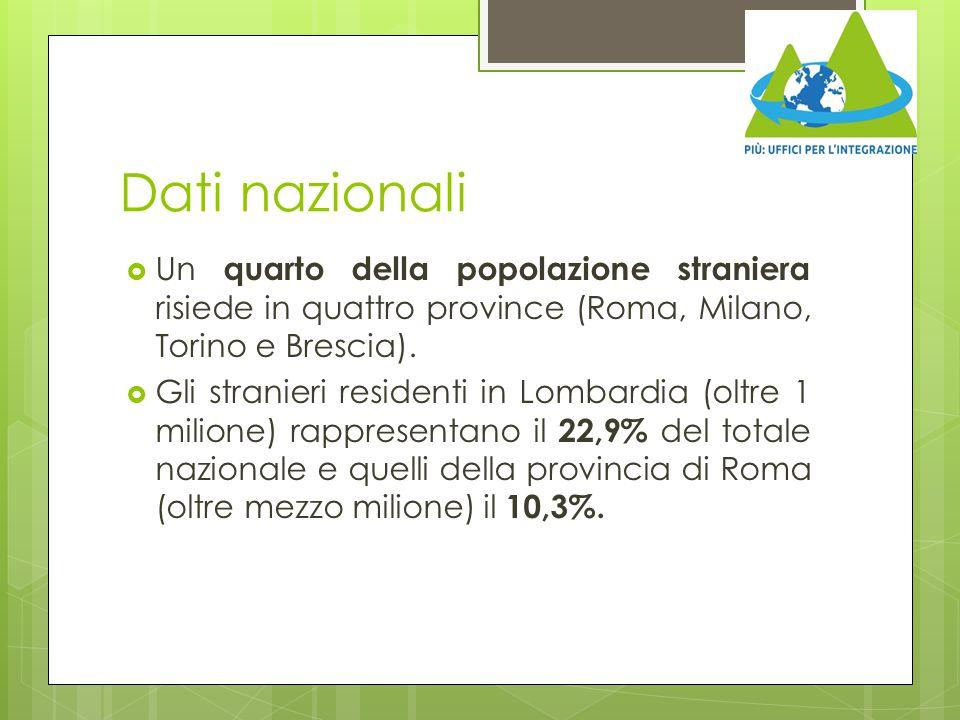 Dati nazionali  Un quarto della popolazione straniera risiede in quattro province (Roma, Milano, Torino e Brescia).  Gli stranieri residenti in Lomb