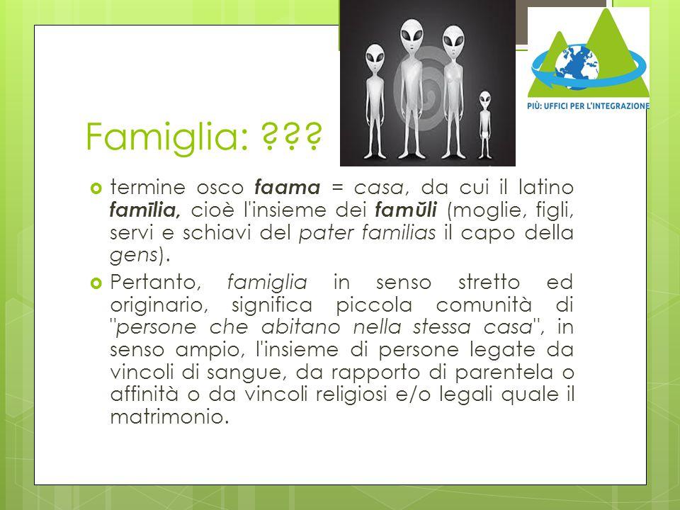 Famiglia: ???  termine osco faama = casa, da cui il latino famīlia, cioè l'insieme dei famŭli (moglie, figli, servi e schiavi del pater familias il c