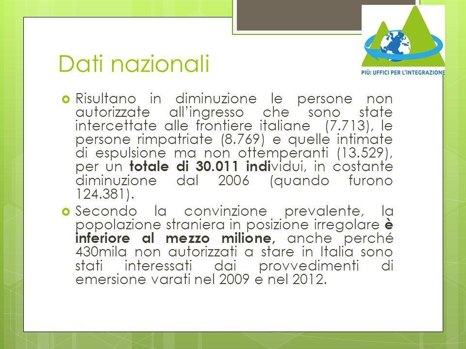 Dati nazionali  Risultano in diminuzione le persone non autorizzate all'ingresso che sono state intercettate alle frontiere italiane (7.713), le pers