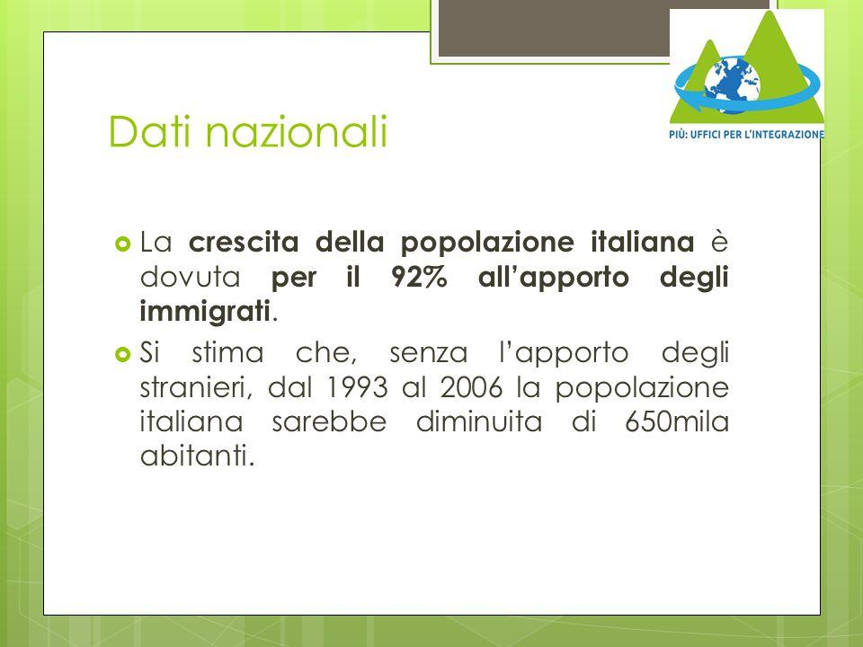 Dati nazionali  La crescita della popolazione italiana è dovuta per il 92% all'apporto degli immigrati.  Si stima che, senza l'apporto degli stranie