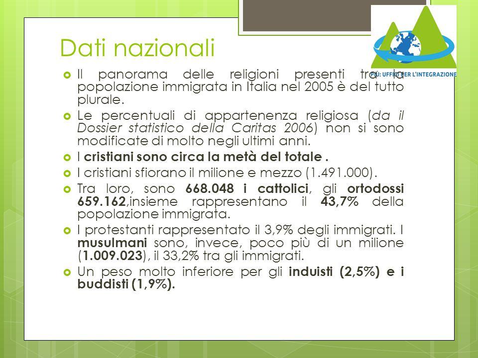Dati nazionali  Il panorama delle religioni presenti tra la popolazione immigrata in Italia nel 2005 è del tutto plurale.  Le percentuali di apparte