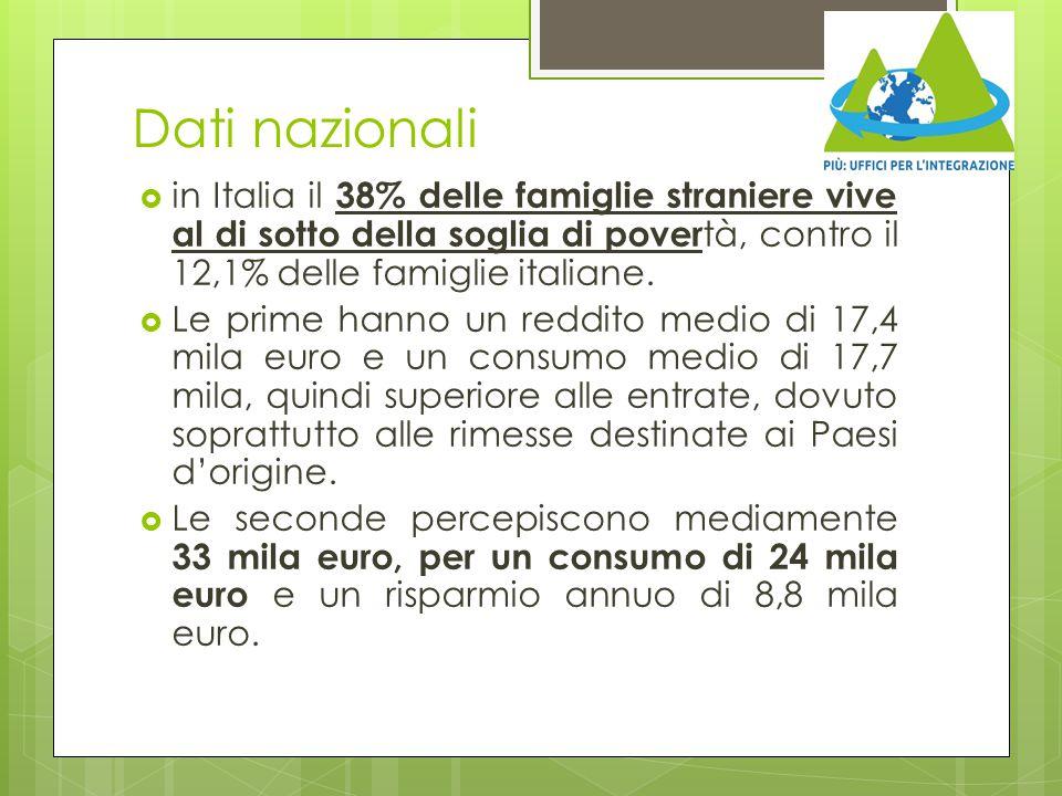 Dati nazionali  in Italia il 38% delle famiglie straniere vive al di sotto della soglia di pover tà, contro il 12,1% delle famiglie italiane.  Le pr