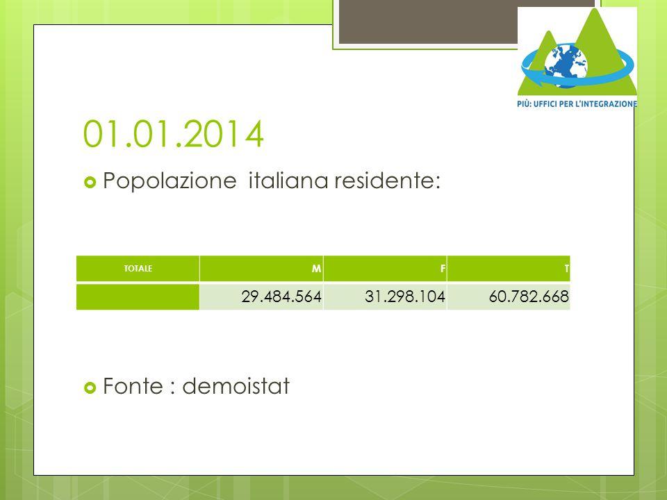 01.01.2014  Popolazione italiana residente:  Fonte : demoistat TOTALE MFT 29.484.56431.298.10460.782.668
