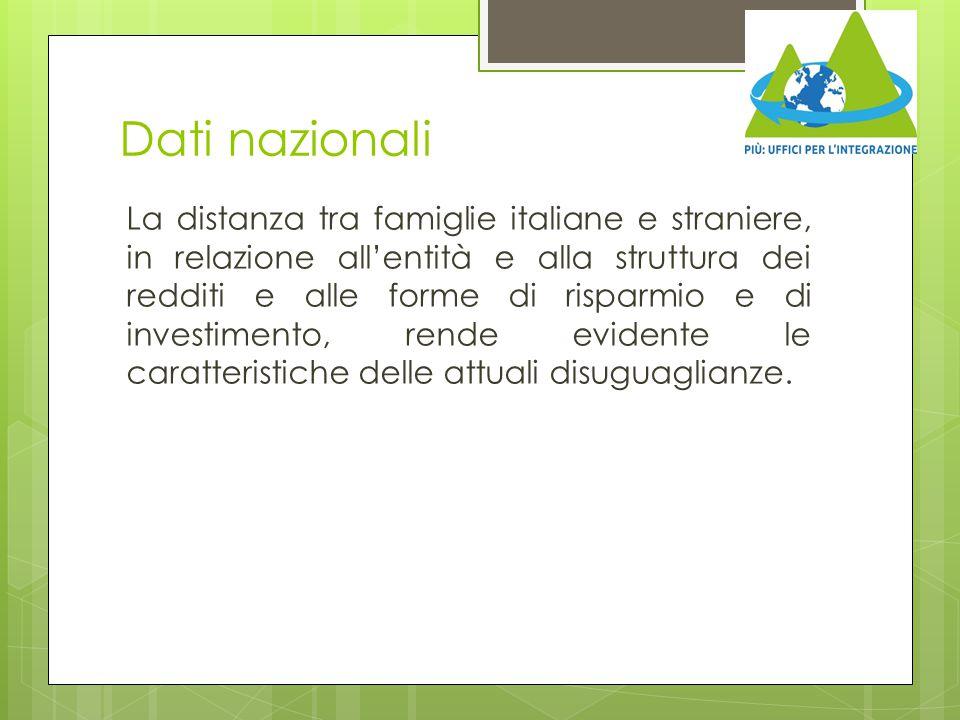 Dati nazionali La distanza tra famiglie italiane e straniere, in relazione all'entità e alla struttura dei redditi e alle forme di risparmio e di inve