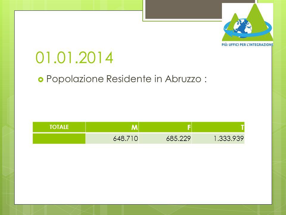 01.01.2014  Popolazione Residente in Abruzzo : TOTALE MFT 648.710685.2291.333.939