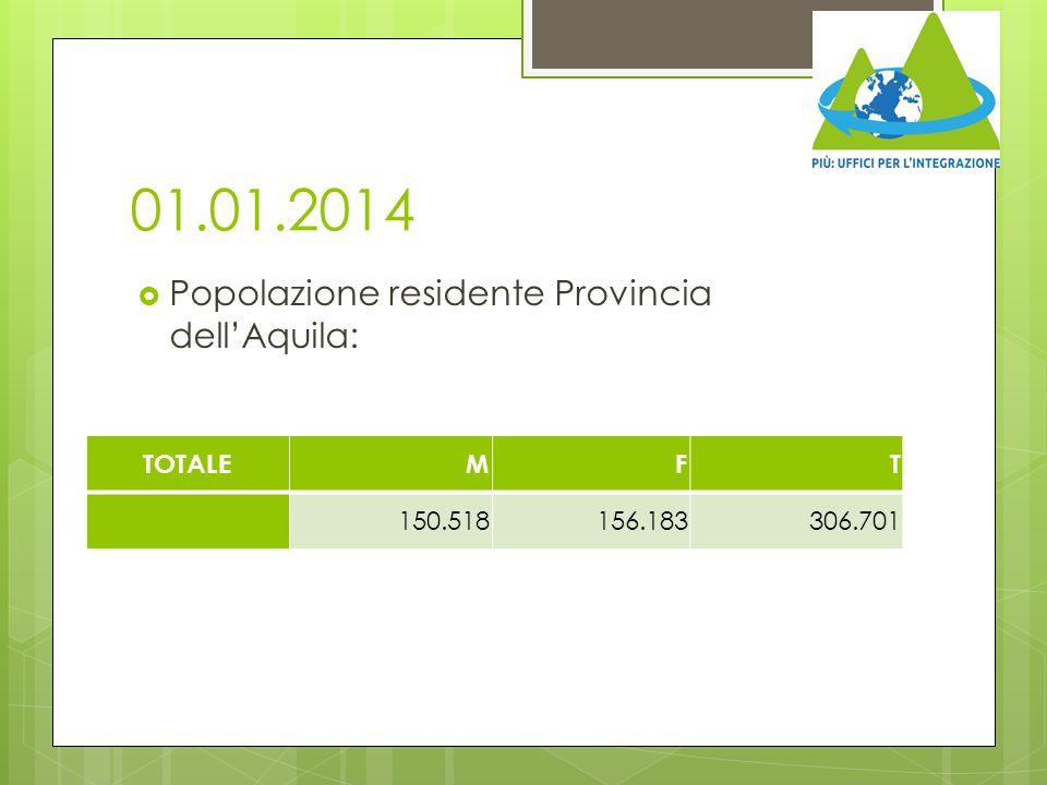 01.01.2014  Popolazione residente Provincia dell'Aquila: TOTALEMFT 150.518156.183306.701
