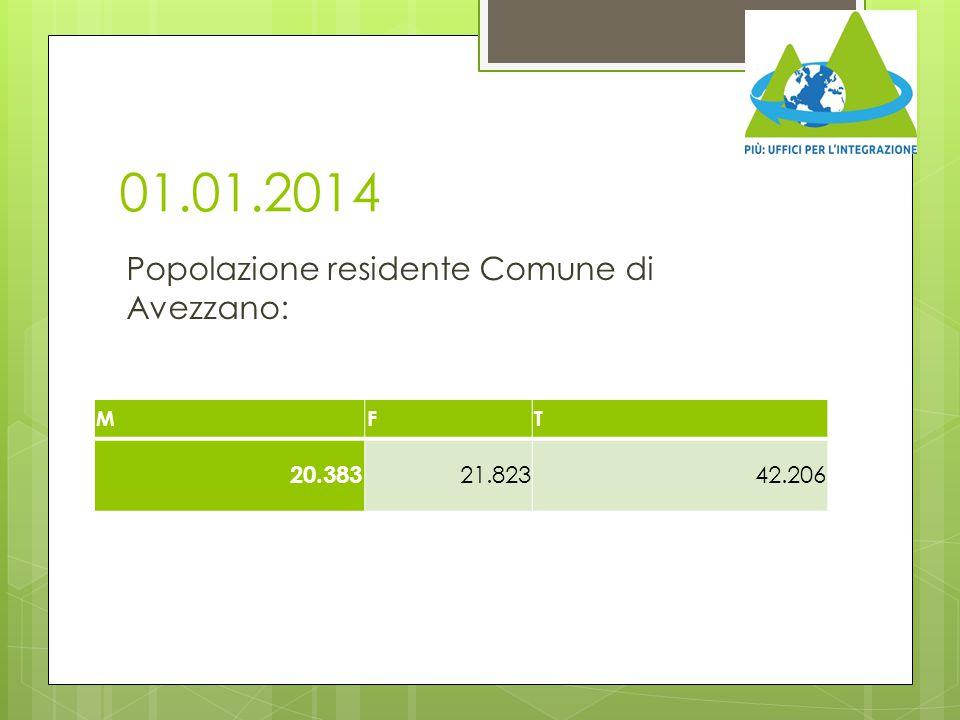 Dati nazionali  Tra le motivazioni della presenza in Italia, 664.552 persone dichiarano motivi familiari, cioè il 29,3% di tutti i soggiorni.