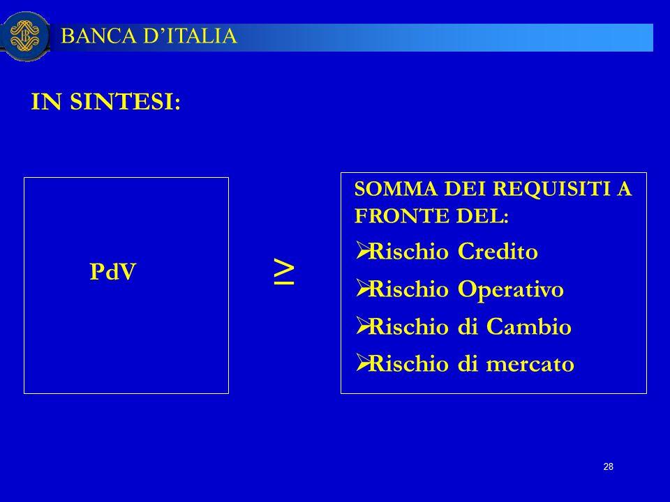 BANCA D'ITALIA 28 IN SINTESI: SOMMA DEI REQUISITI A FRONTE DEL:  Rischio Credito  Rischio Operativo  Rischio di Cambio  Rischio di mercato PdV ≥