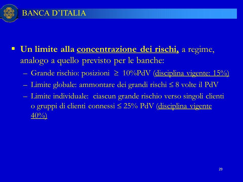 BANCA D'ITALIA 29  Un limite alla concentrazione dei rischi, a regime, analogo a quello previsto per le banche: –Grande rischio: posizioni  10%PdV (