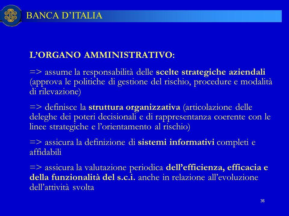 BANCA D'ITALIA 36 L'ORGANO AMMINISTRATIVO: => assume la responsabilità delle scelte strategiche aziendali (approva le politiche di gestione del rischi
