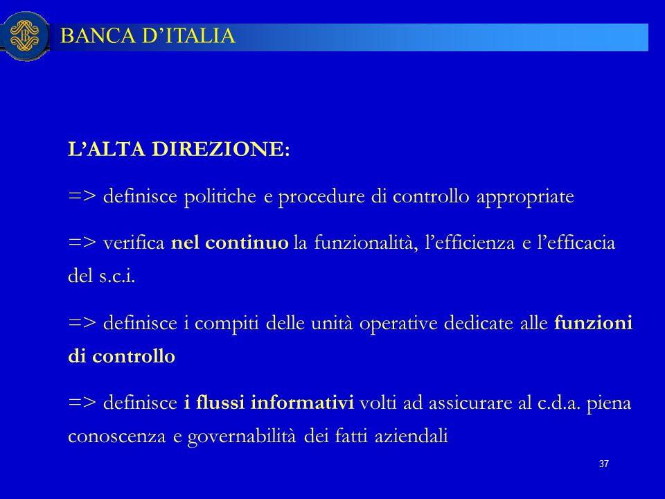 BANCA D'ITALIA 37 L'ALTA DIREZIONE: => definisce politiche e procedure di controllo appropriate => verifica nel continuo la funzionalità, l'efficienza