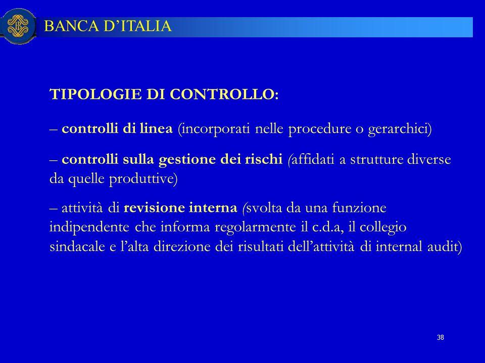 BANCA D'ITALIA 38 TIPOLOGIE DI CONTROLLO: – controlli di linea (incorporati nelle procedure o gerarchici) – controlli sulla gestione dei rischi (affid