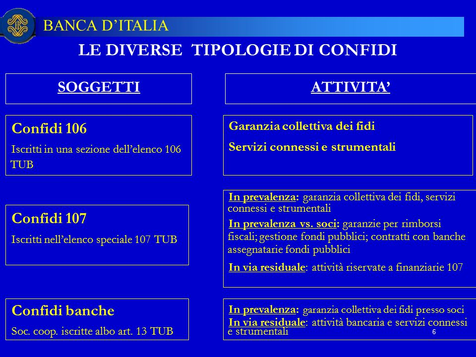 BANCA D'ITALIA 6 LE DIVERSE TIPOLOGIE DI CONFIDI Confidi 106 Iscritti in una sezione dell'elenco 106 TUB Confidi 107 Iscritti nell'elenco speciale 107