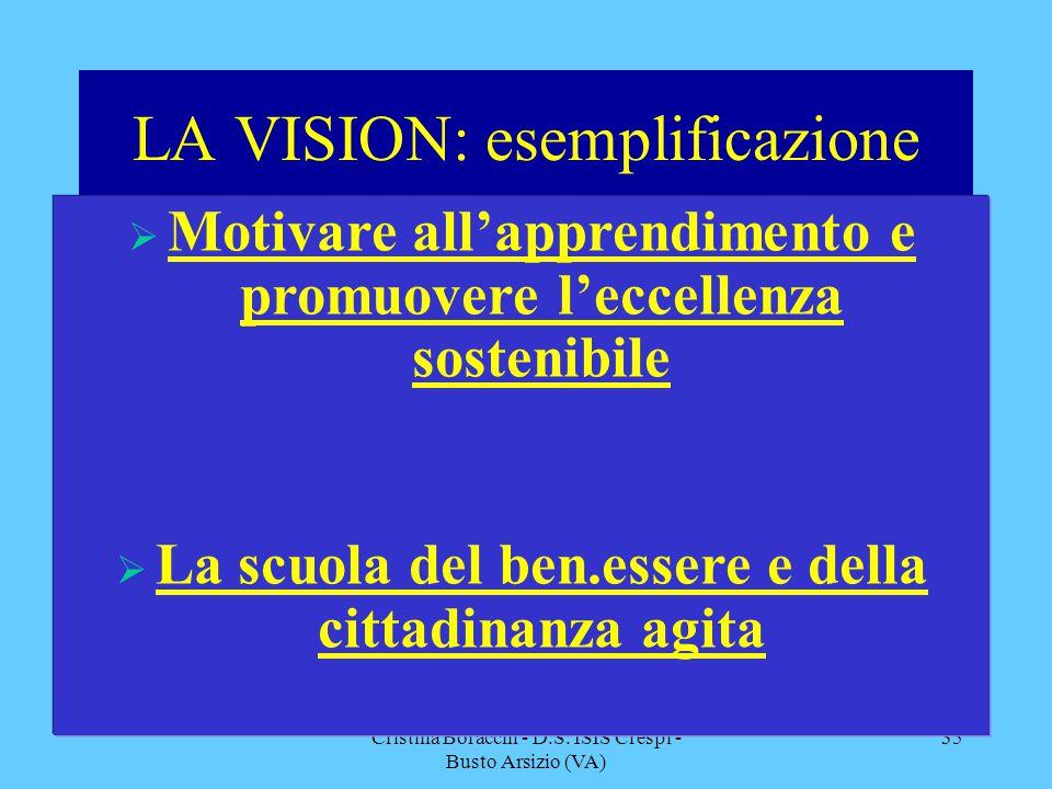 Cristina Boracchi - D.S. ISIS Crespi - Busto Arsizio (VA) 35 LA VISION: esemplificazione  Motivare all'apprendimento e promuovere l'eccellenza sosten