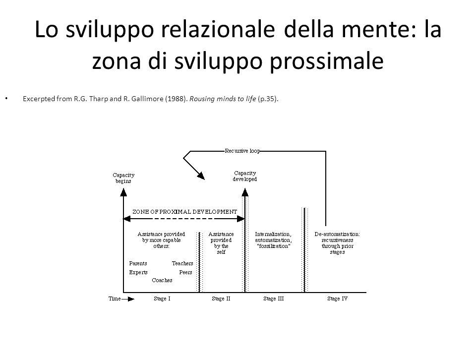 Lo sviluppo relazionale della mente: la zona di sviluppo prossimale Excerpted from R.G. Tharp and R. Gallimore (1988). Rousing minds to life (p.35).