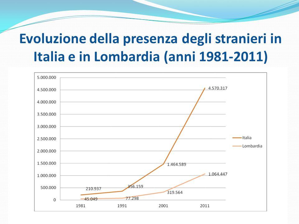 Evoluzione della presenza degli stranieri in Italia e in Lombardia (anni 1981-2011)