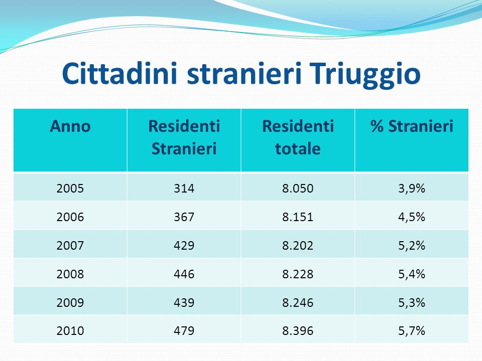 Cittadini stranieri Triuggio AnnoResidenti Stranieri Residenti totale % Stranieri 20053148.0503,9% 20063678.1514,5% 20074298.2025,2% 20084468.2285,4% 20094398.2465,3% 20104798.3965,7%