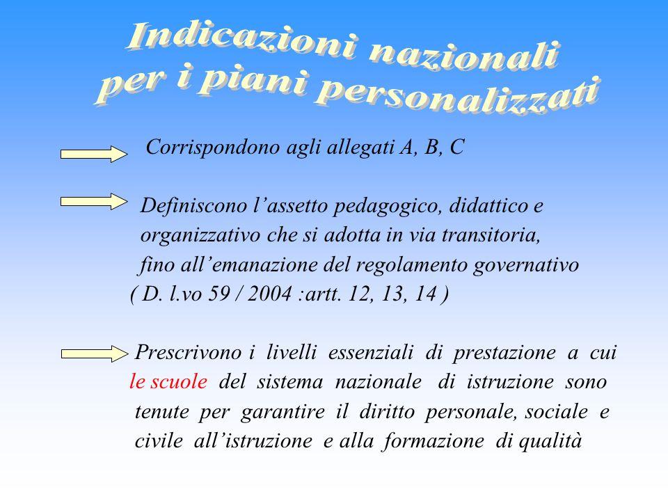 Corrispondono agli allegati A, B, C Definiscono l'assetto pedagogico, didattico e organizzativo che si adotta in via transitoria, fino all'emanazione