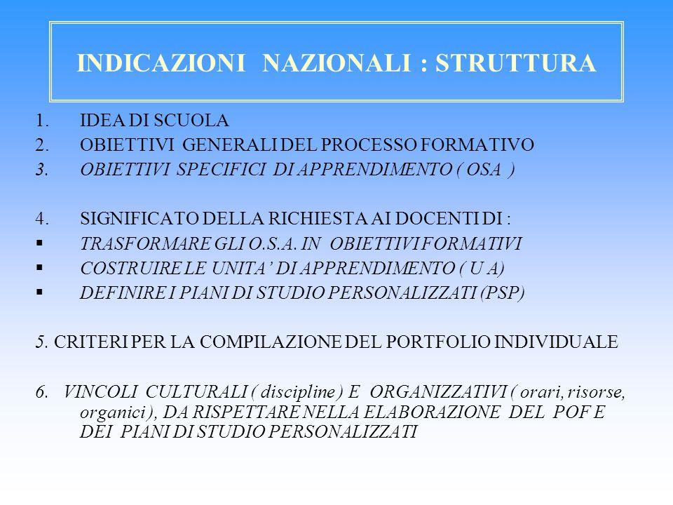 INDICAZIONI NAZIONALI : STRUTTURA 1.IDEA DI SCUOLA 2.OBIETTIVI GENERALI DEL PROCESSO FORMATIVO 3.OBIETTIVI SPECIFICI DI APPRENDIMENTO ( OSA ) 4.SIGNIF