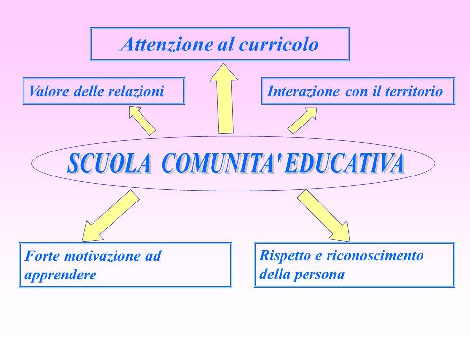 Valore delle relazioni Attenzione al curricolo Interazione con il territorio Rispetto e riconoscimento della persona Forte motivazione ad apprendere