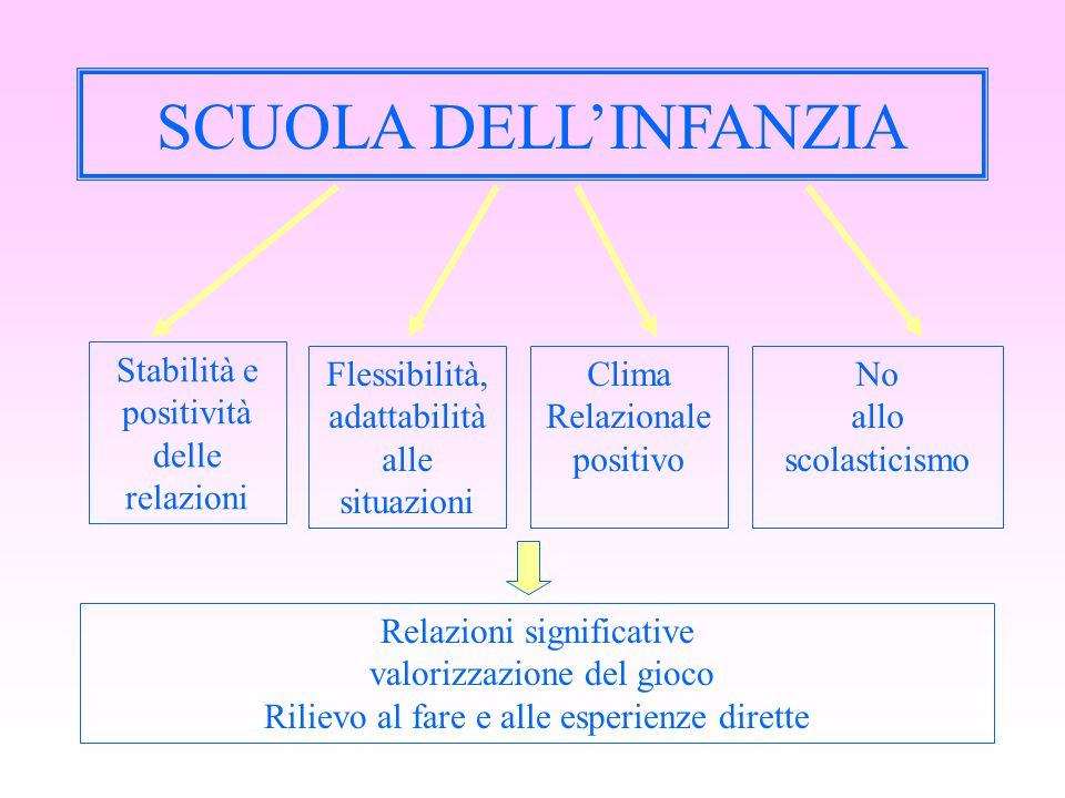 SCUOLA DELL'INFANZIA Stabilità e positività delle relazioni Flessibilità, adattabilità alle situazioni Clima Relazionale positivo No allo scolasticism
