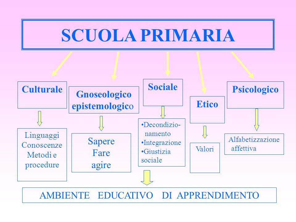 SCUOLA PRIMARIA Gnoseologico epistemologico Sociale Psicologico AMBIENTE EDUCATIVO DI APPRENDIMENTO Etico Culturale Linguaggi Conoscenze Metodi e proc